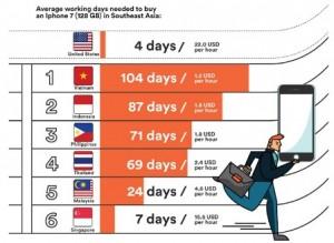 iphone 7: Người Việt vất vả làm việc bao nhiêu lâu mới mua được