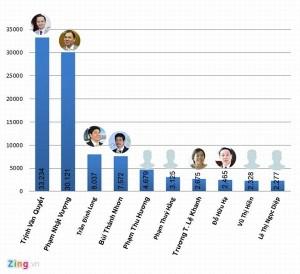 Bảng xếp hạng người giàu Việt sẽ có nhiều xáo trộn?