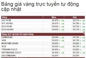 Giá vàng trong nước hôm nay cao hơn thế giới 3,8 triệu đồng