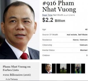Tỷ phú Phạm Nhật Vượng xếp thứ 916 trong danh sách tỷ phú toàn cầu của Forbes