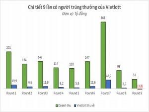Xổ số Vietlott: Vietlott lỗ gần 4 tỷ đồng?