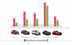Giá ôtô ở Việt Nam có đắt nhất thế giới?