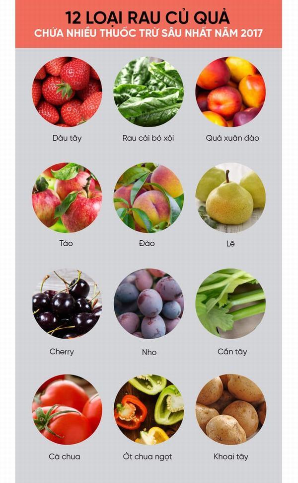 Mỹ công bố danh sách 12 loại rau củ quả nhiều thuốc trừ sâu nhất năm 2017