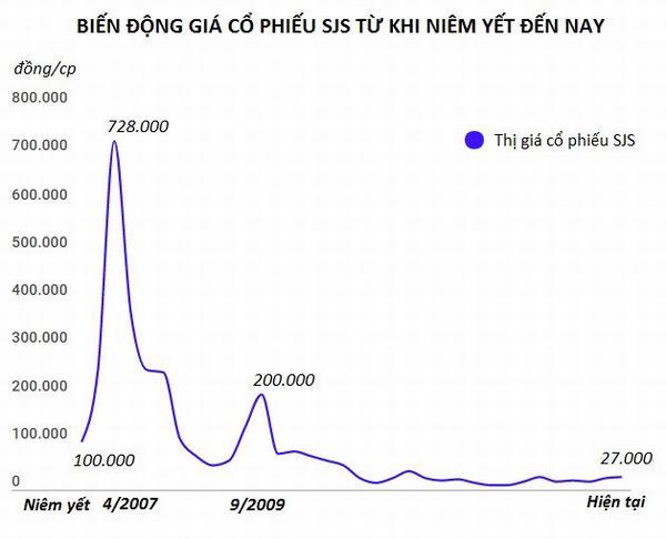 Cổ phiếu bất động sản: Từ giá trị nửa chỉ vàng đến ngang tờ vé số