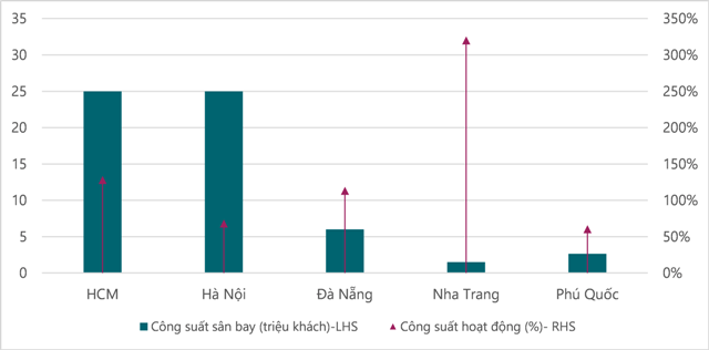 Đà Nẵng, Phú Quốc, Nha Trang là những trọng điểm du lịch mới
