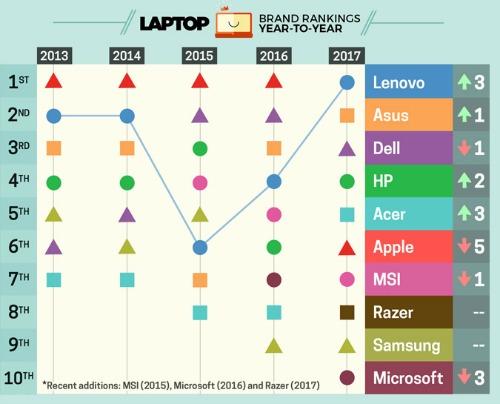 Thương hiệu máy tính xách tay nào tốt nhất năm 2017?