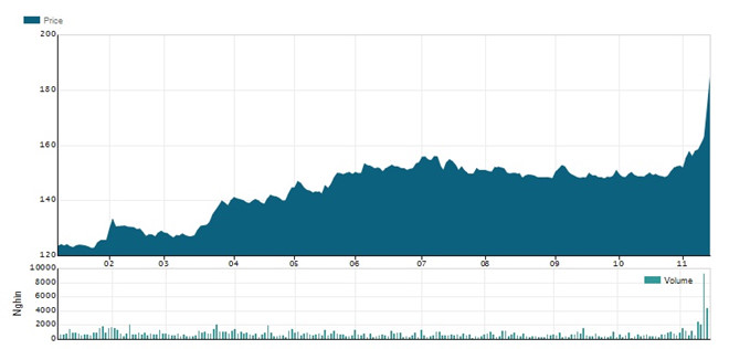 Đại gia ngoại chi 9.000 tỷ gom hết cổ phần Vinamilk là ai?